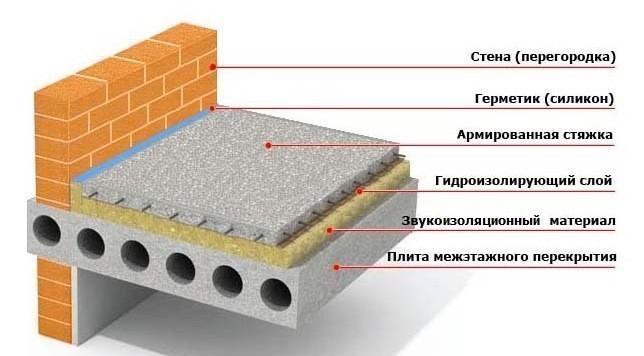 армированный пояс плиты перекрытия