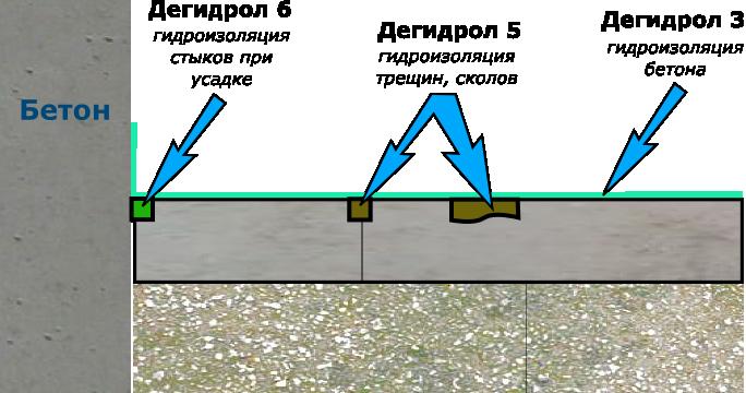 Схема гидроизоляции существующего бетонного пола