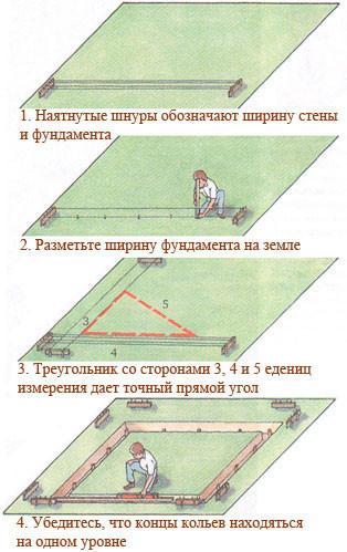 Пошаговая схема работ по разметке участка под фундамент