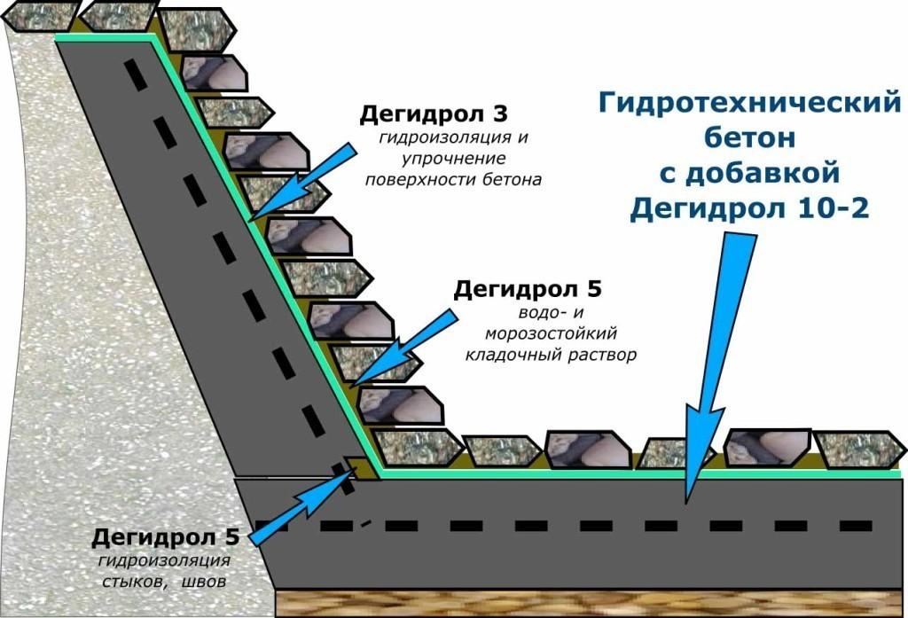 Применение гидротехнического бетона
