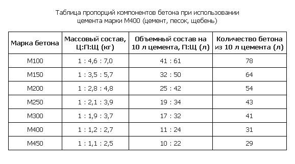 Таблица пропорций для приготовления бетонного раствора.