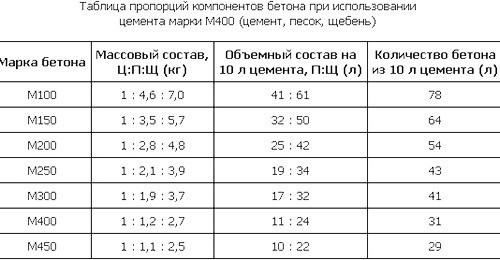 Пропорции для бетонной смеси