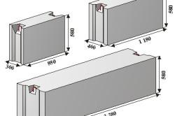 Использование тех или иных фундаментных блоков зависит от вида будущей нагрузки и типа фундамента будущего здания.