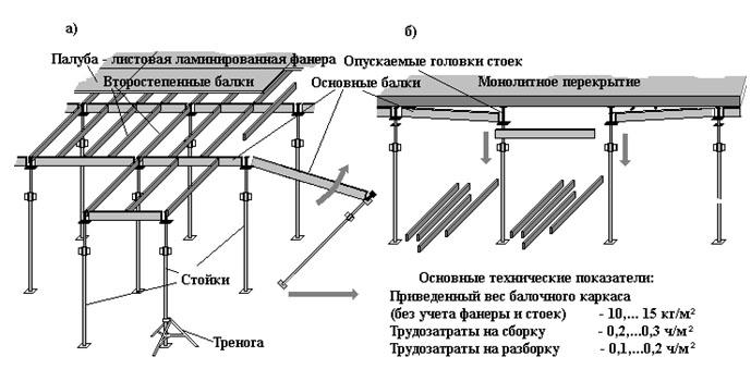 Плита перекрытия отливка железобетонное многоэтажное монолитное здание