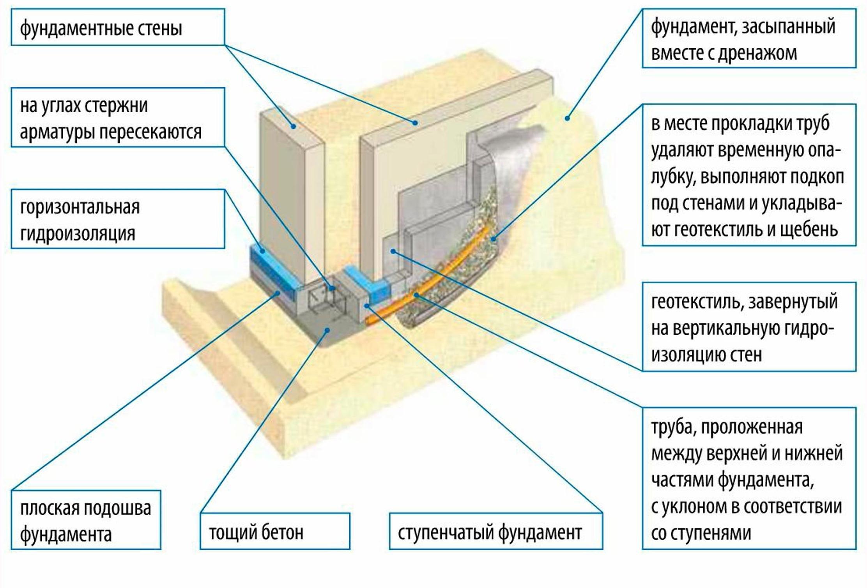 Схема дренажа под фундамент из бетонных блоков