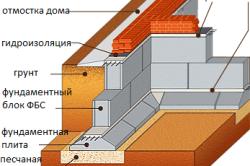 Схема здания, фундамент которого выполнен из блоков ФБС.