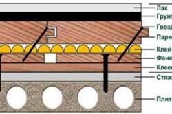 Схема укладки пола по стяжке