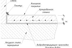 Схема установки стяжки пола