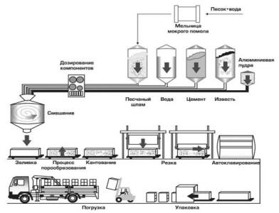 Схема производства ячеистого бетона автоклавного твердения
