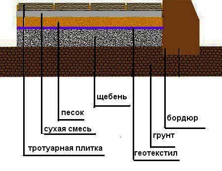 Использование щебня при укладке тротуарной плитки
