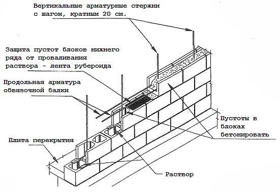Схемы стены из бетонных блоков