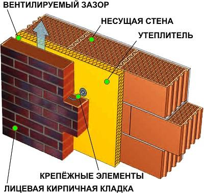 Схема стены из бетонных блоков