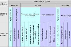 Классификация строительных систем зданий