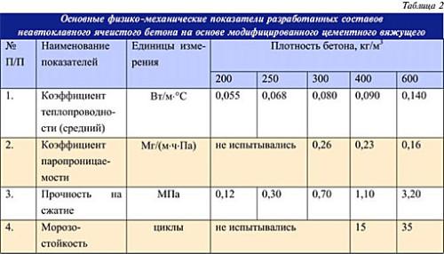 Таблица основных физико - механических показателей неавтоклавного ячеистого бетона