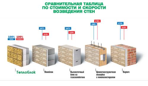 Сравнительная таблица по скорости и времени возведения стен из различных материалов