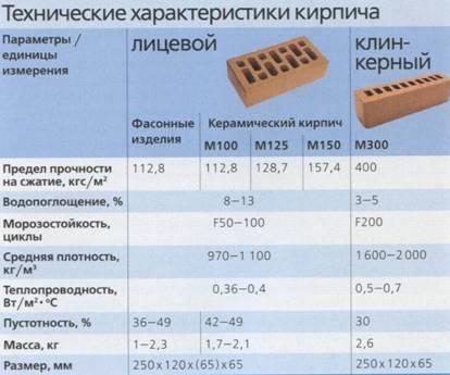 Таблица технических характеристик кирпича.