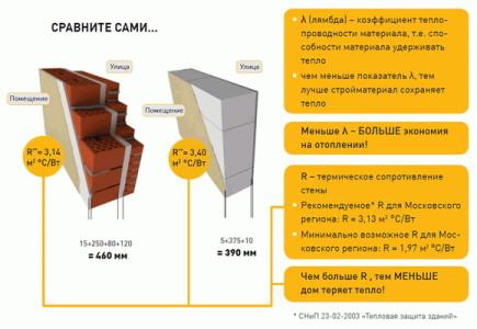 Схема сравнительной характеристики газобетона и кирпича