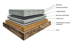Слои при устройстве монолитной плиты фундамента