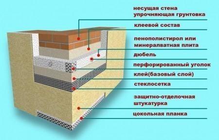 Схема утепления фасадов пенополистиролом