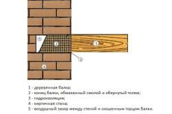 Схема установки деревянной балки перекрытия в кирпичную стену