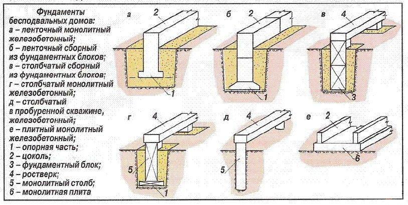 Схема фундамента монолитного дома