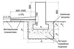 Схема фундамента под дом из газобетона