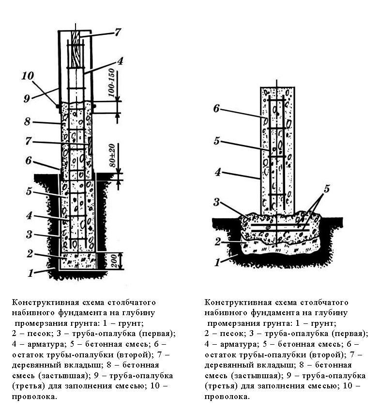 Конструктивный столбчатый фундамент