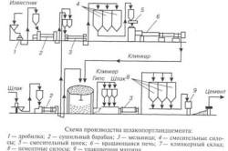 Схема производства шлакопортландцемента