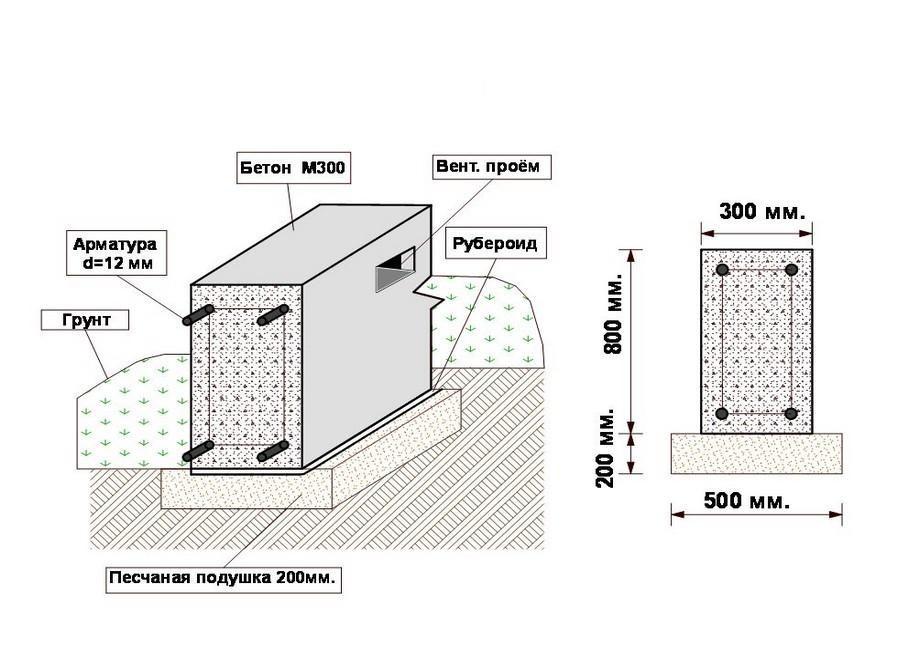 Схема чертежа ленточного фундамента