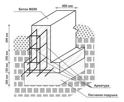 Ленточный армированный монолитный фундамент с опорной подошвой