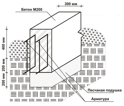 Мелкозаглубленный ленточный армированный монолитный фундамент
