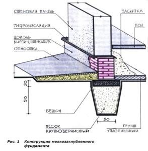 Конструктивная схема мелкозаглубленного фундамента