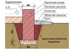 Схема устройства столбчатого фундамента из кирпича