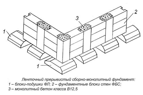 Устройство железобетонных блоков рынки сбыта жби продукции