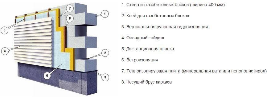 Калькулятор БетонОнлайн v10  расчет состава бетона на
