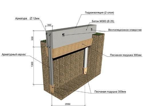 Для комнаты ванной материалы жидкая гидроизоляция