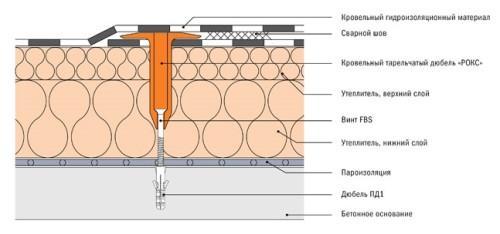 Схема сверления бетонного основания