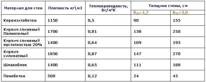 расчетный коэффициент теплопроводности кирпича