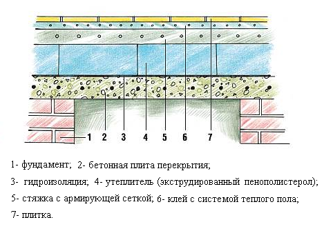 Зачем фундаменту гидроизоляция