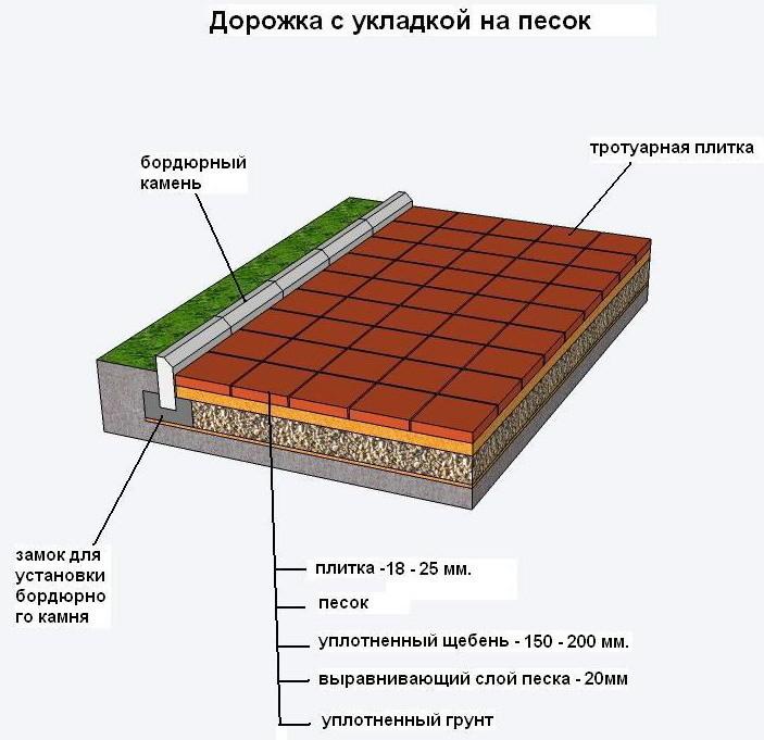 Пропорции для изготовление тротуарной плитки