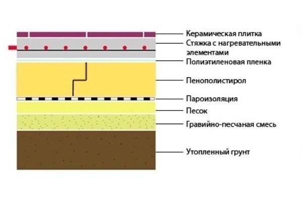 Технониколь гидроизоляция цена кровельная