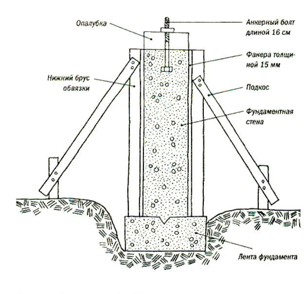Ленточный фундамент под теплицу своими руками пошаговая инструкция
