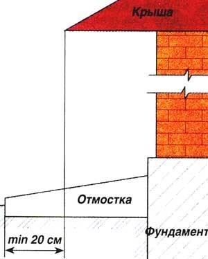 Определение ширины отмостки