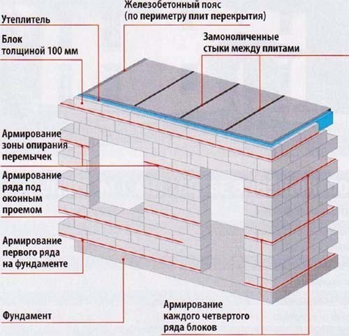 Балкона бетонная гидроизоляция