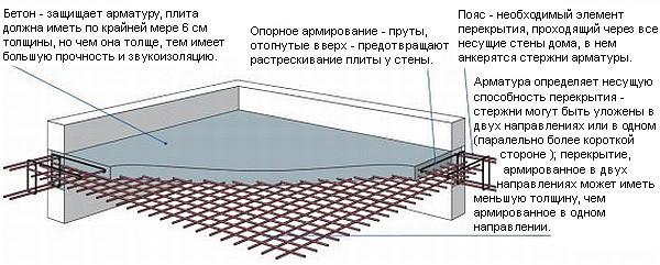 Схема монолитного перекрытия