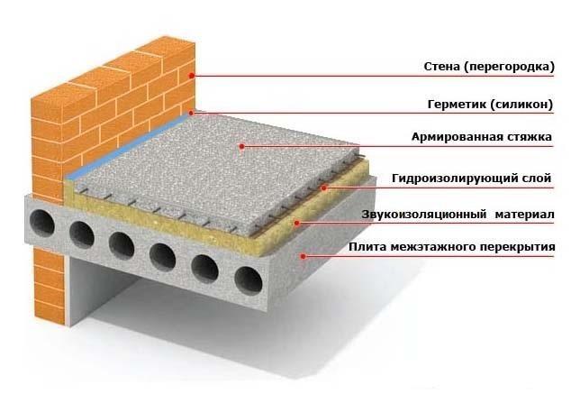 Гидроизоляция материал