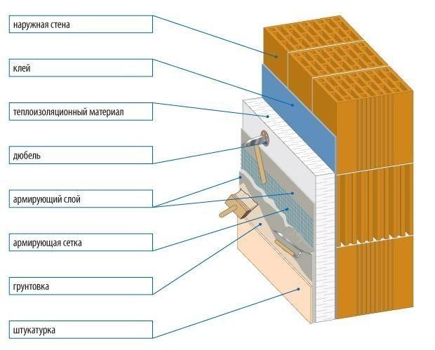 Какими могут быть пропорции цементного раствора для штукатурки стен