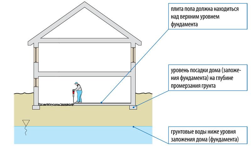 Укладка тощего бетона бетон купить м300 в твери